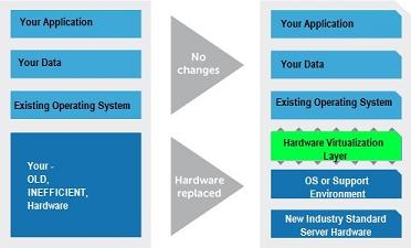 Cross Platform Virtualization